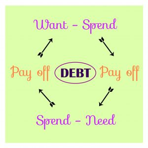 Vicious Cycle of Debt