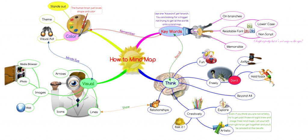 Writer's block mind map