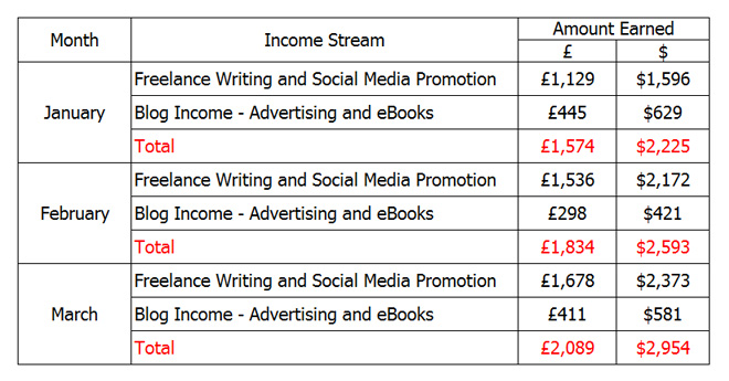 Online income from blogging and freelancing Qtr 1 2016