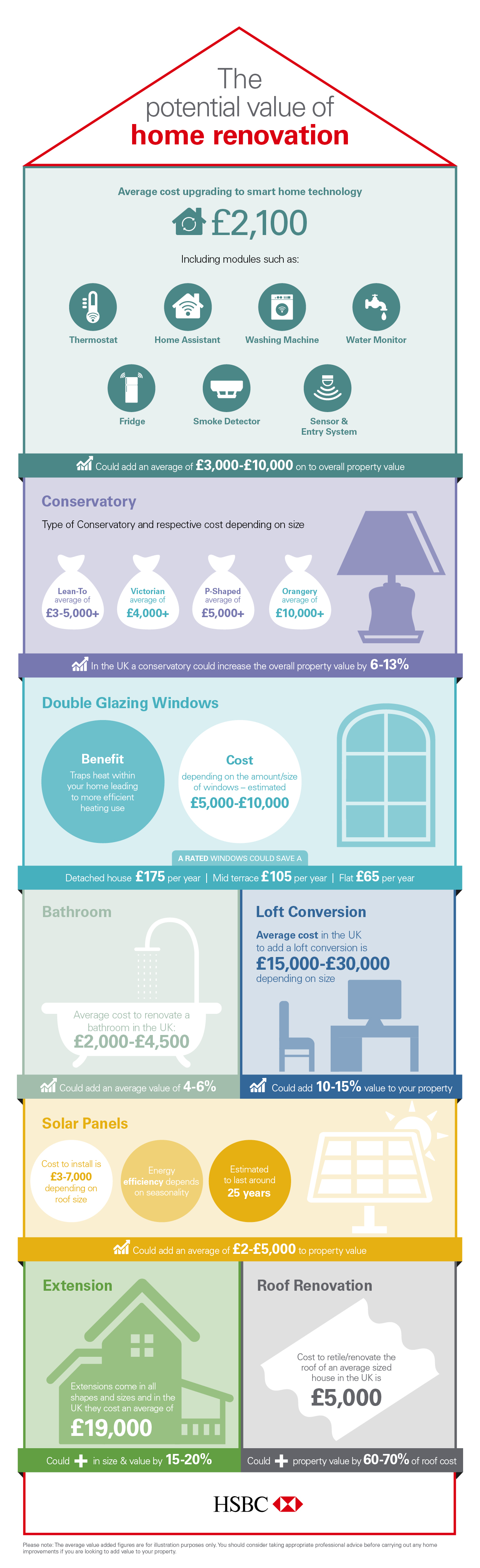 The Value of Home Renovation