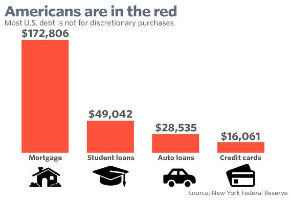Image result for average american debt